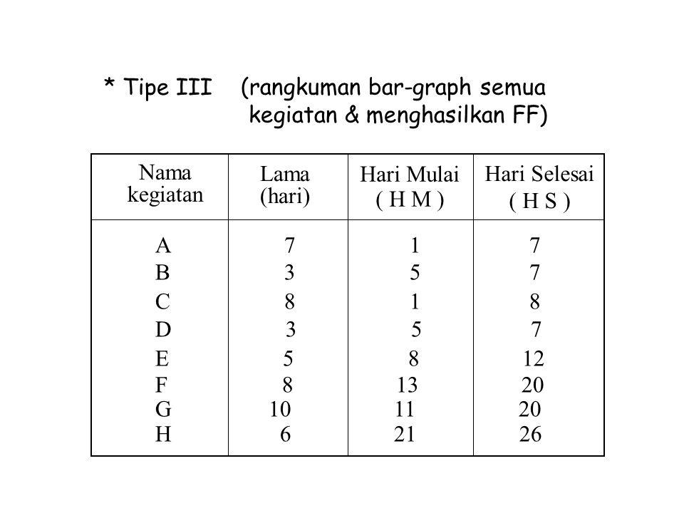 * Tipe III (rangkuman bar-graph semua kegiatan & menghasilkan FF) Nama kegiatan. Lama (hari)
