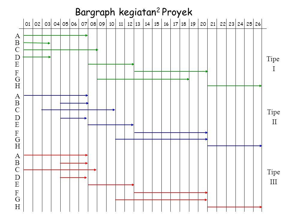 Bargraph kegiatan2 Proyek
