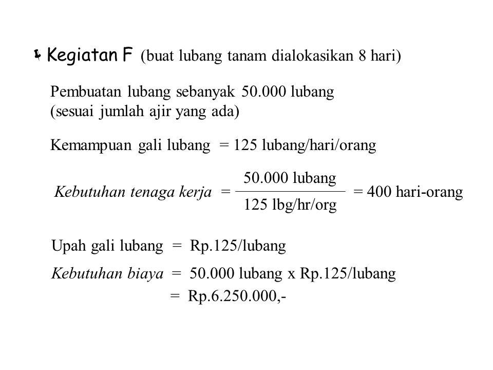 Kegiatan F (buat lubang tanam dialokasikan 8 hari) Upah gali lubang = Rp.125/lubang. Kebutuhan biaya = 50.000 lubang x Rp.125/lubang.