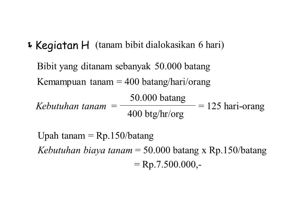 Kegiatan H (tanam bibit dialokasikan 6 hari) 50.000 batang. Kebutuhan tanam = = 125 hari-orang.
