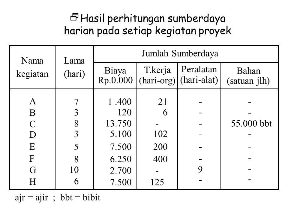 Hasil perhitungan sumberdaya harian pada setiap kegiatan proyek