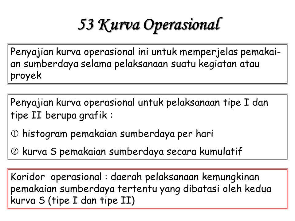 53 Kurva Operasional Penyajian kurva operasional ini untuk memperjelas pemakai-an sumberdaya selama pelaksanaan suatu kegiatan atau proyek.