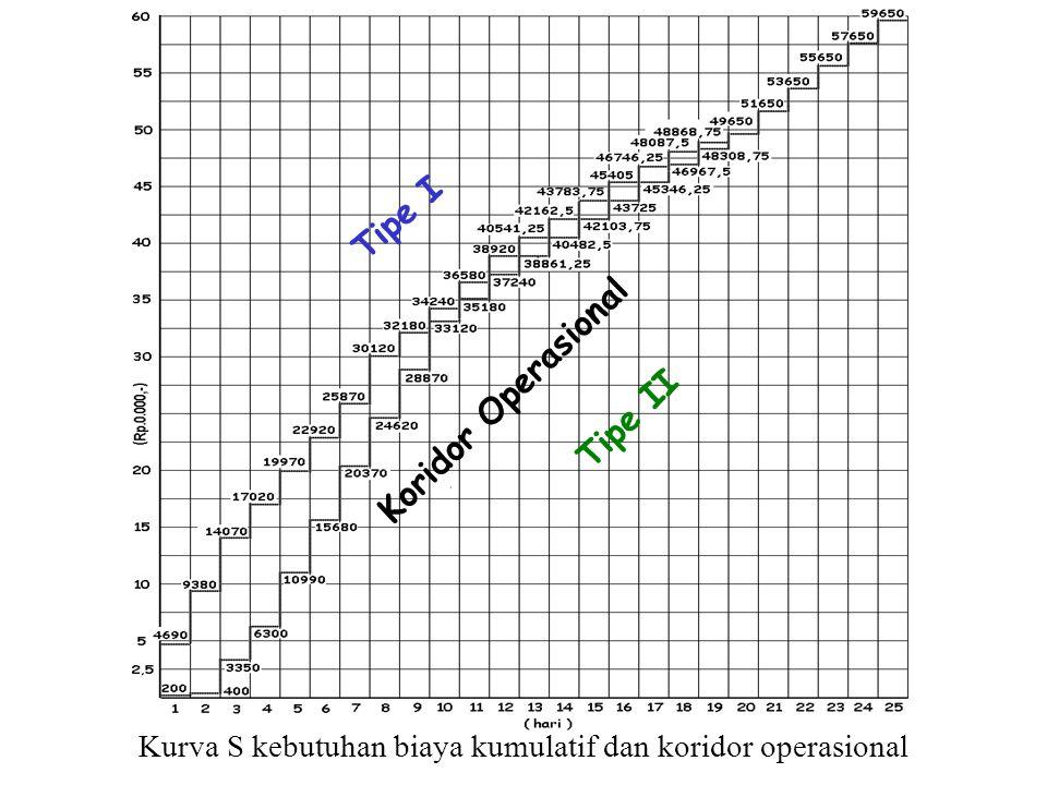 Kurva S kebutuhan biaya kumulatif dan koridor operasional