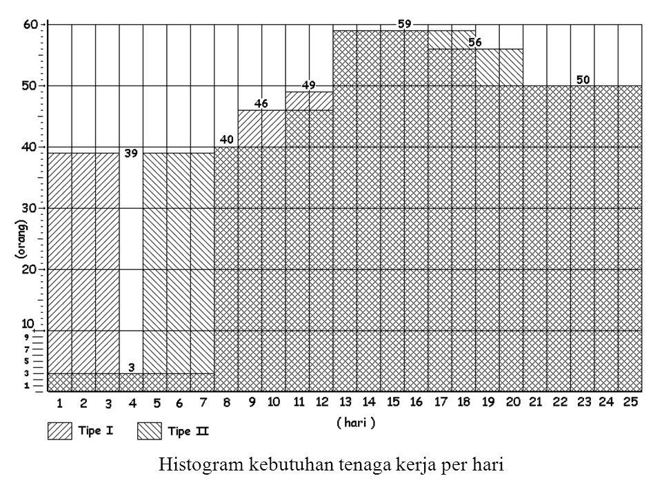 Histogram kebutuhan tenaga kerja per hari