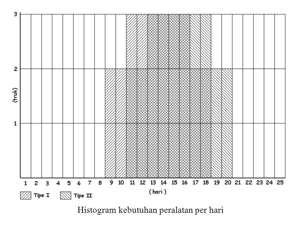 Histogram kebutuhan peralatan per hari