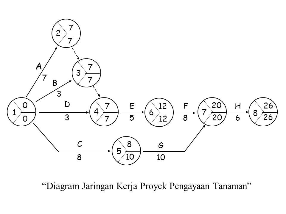Diagram Jaringan Kerja Proyek Pengayaan Tanaman