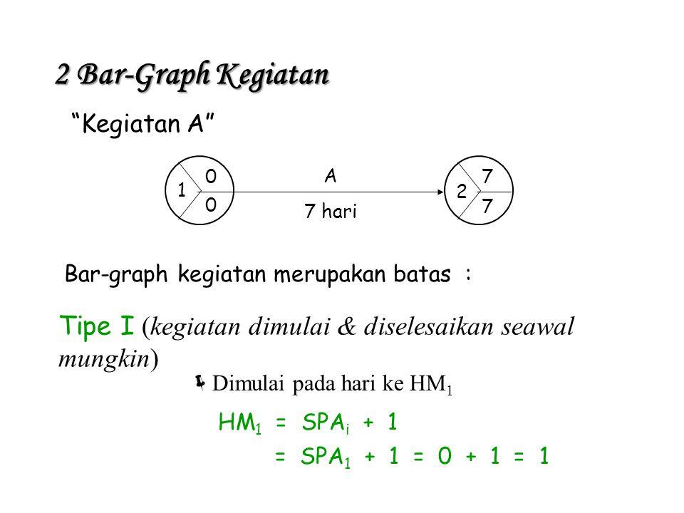 2 Bar-Graph Kegiatan Kegiatan A 1. 2. 7. A. 7 hari. Bar-graph kegiatan merupakan batas :