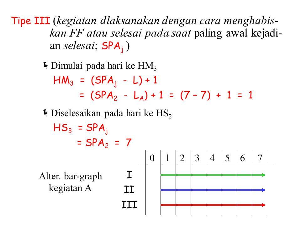 Alter. bar-graph kegiatan A