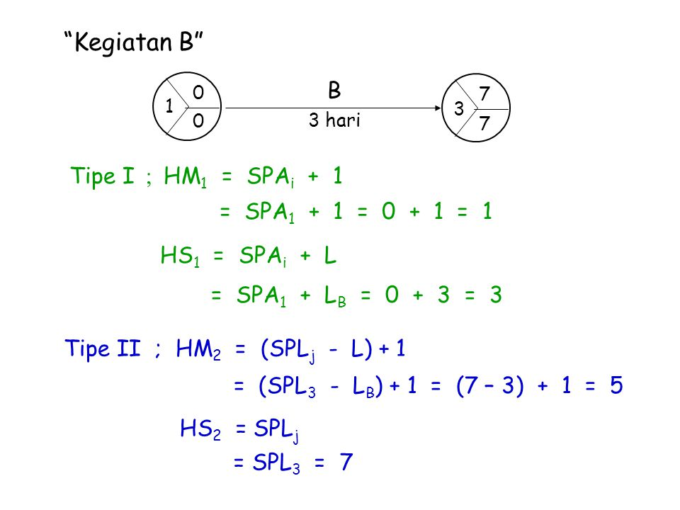 Kegiatan B B Tipe I ; HM1 = SPAi + 1 = SPA1 + 1 = 0 + 1 = 1