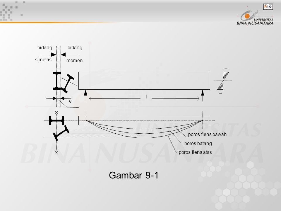 Gambar 9-1 bidang simetris momen l e poros flens bawah poros batang
