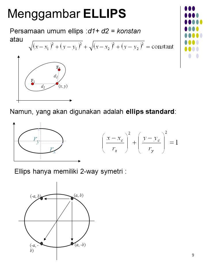 Menggambar ELLIPS ry rx Persamaan umum ellips :d1+ d2 = konstan atau