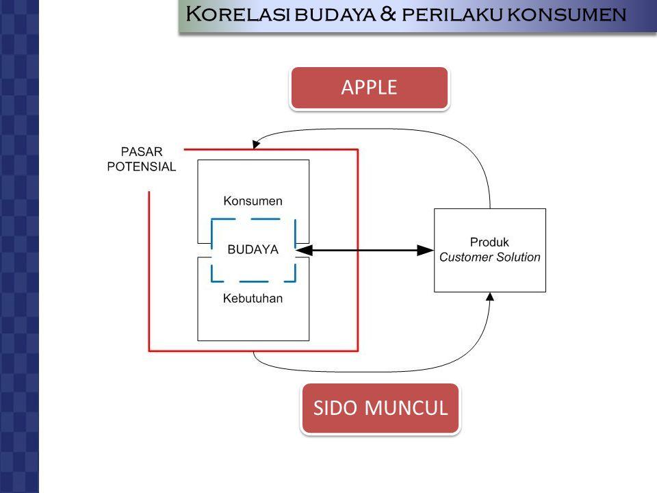 Korelasi budaya & perilaku konsumen