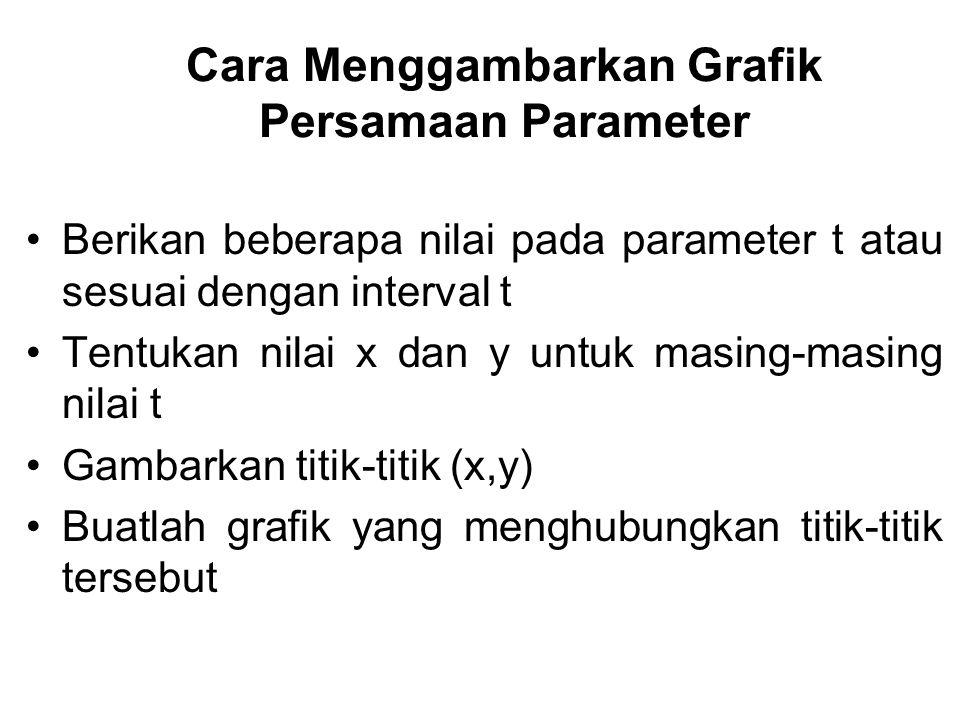 Cara Menggambarkan Grafik Persamaan Parameter