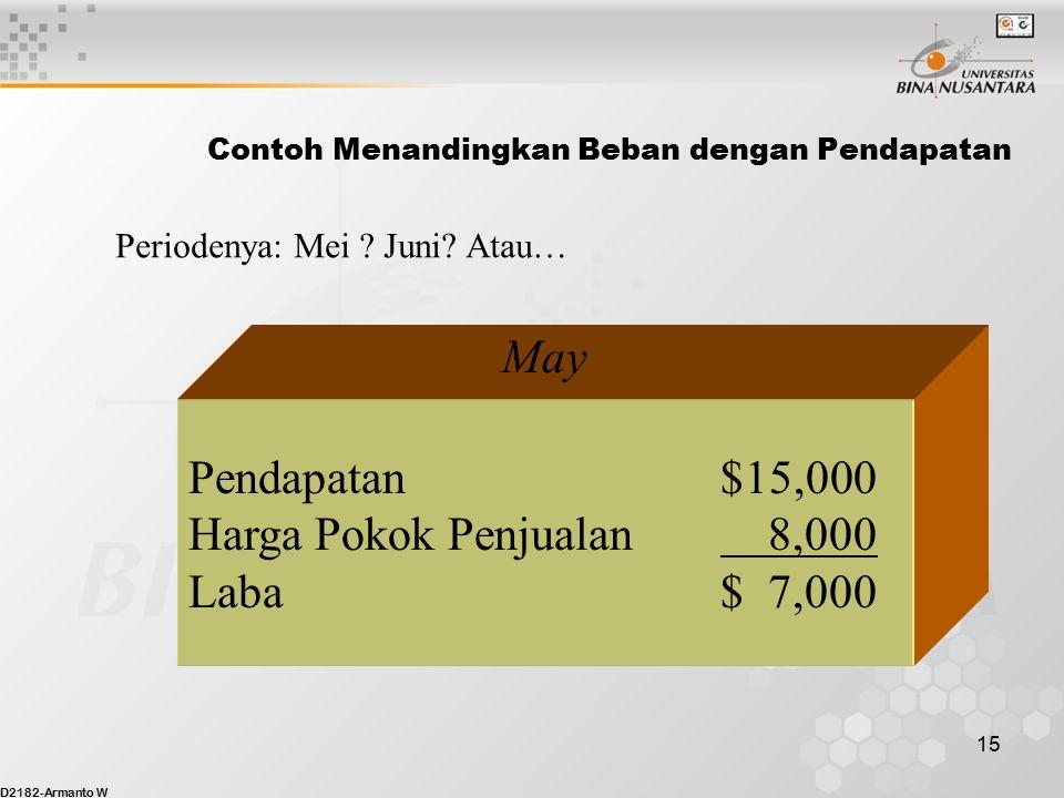 Contoh Menandingkan Beban dengan Pendapatan