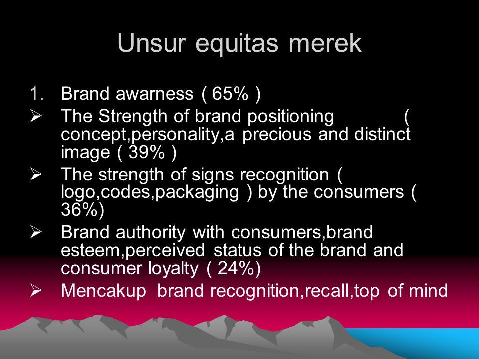 Unsur equitas merek Brand awarness ( 65% )