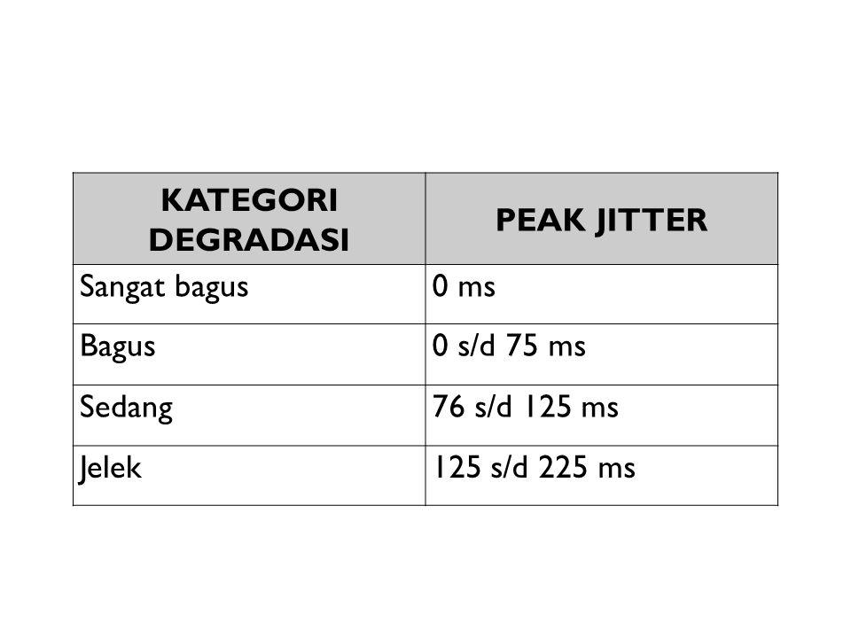 KATEGORI DEGRADASI PEAK JITTER. Sangat bagus. 0 ms. Bagus. 0 s/d 75 ms. Sedang. 76 s/d 125 ms.
