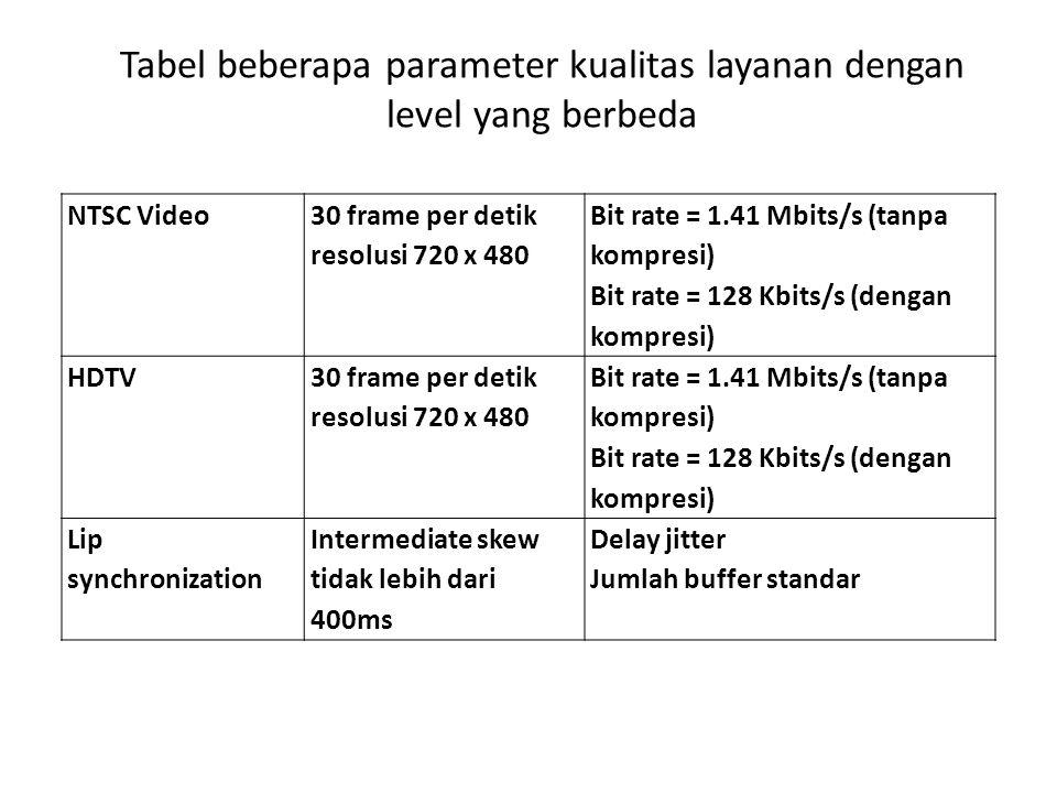Tabel beberapa parameter kualitas layanan dengan level yang berbeda