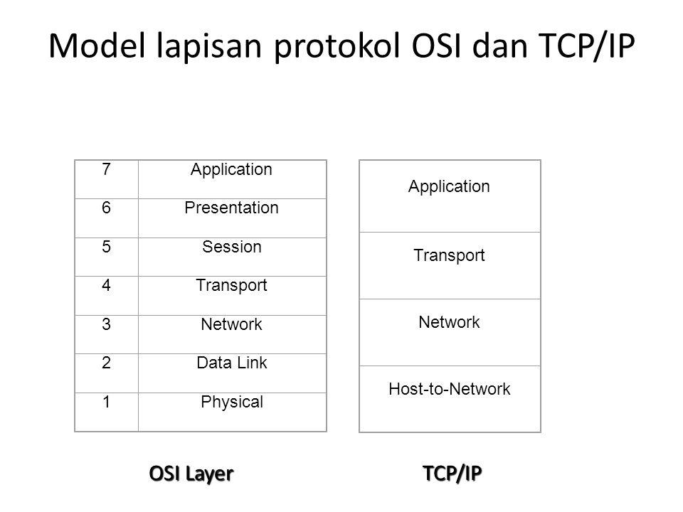 Model lapisan protokol OSI dan TCP/IP