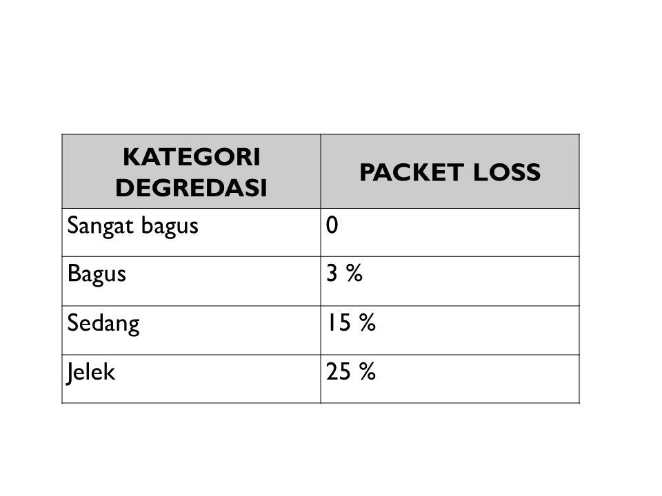 KATEGORI DEGREDASI PACKET LOSS Sangat bagus Bagus 3 % Sedang 15 % Jelek 25 %