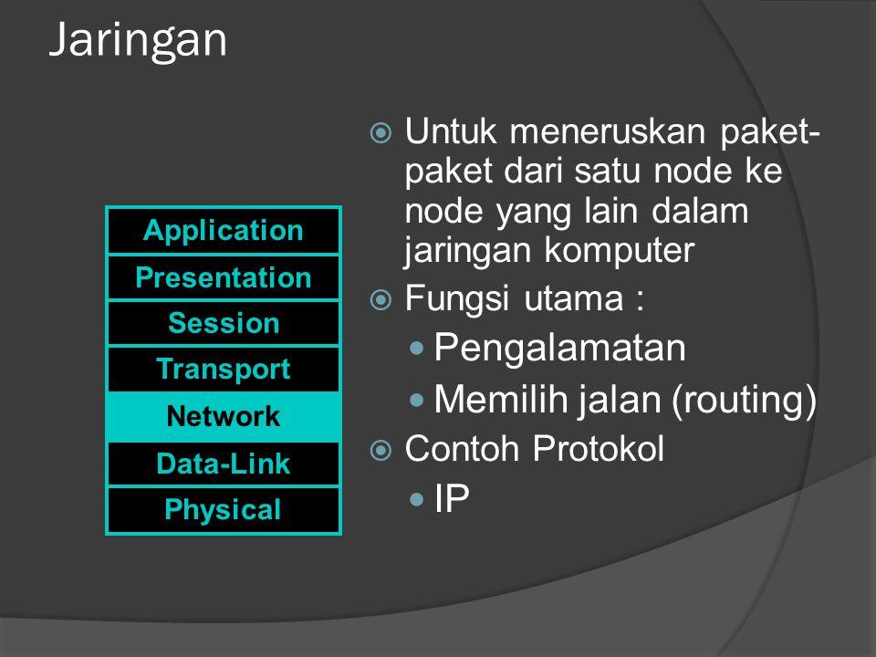 Jaringan Pengalamatan Memilih jalan (routing) IP