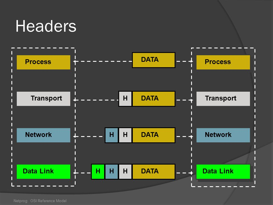 Headers DATA Process Process Transport H DATA Transport Network H H