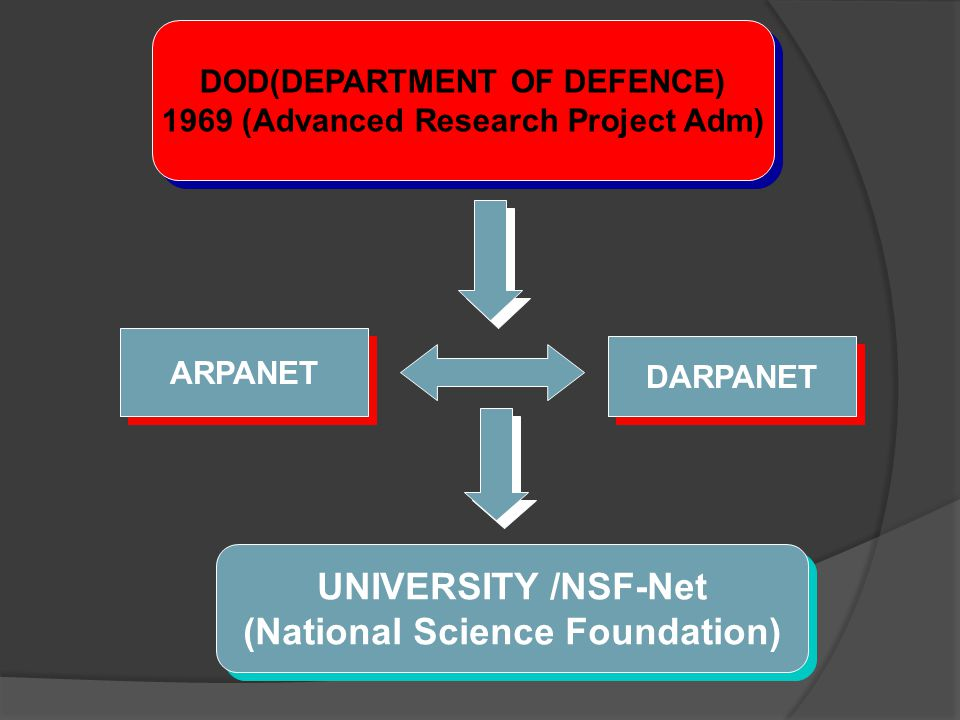 UNIVERSITY /NSF-Net (National Science Foundation)
