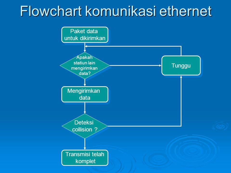 Flowchart komunikasi ethernet