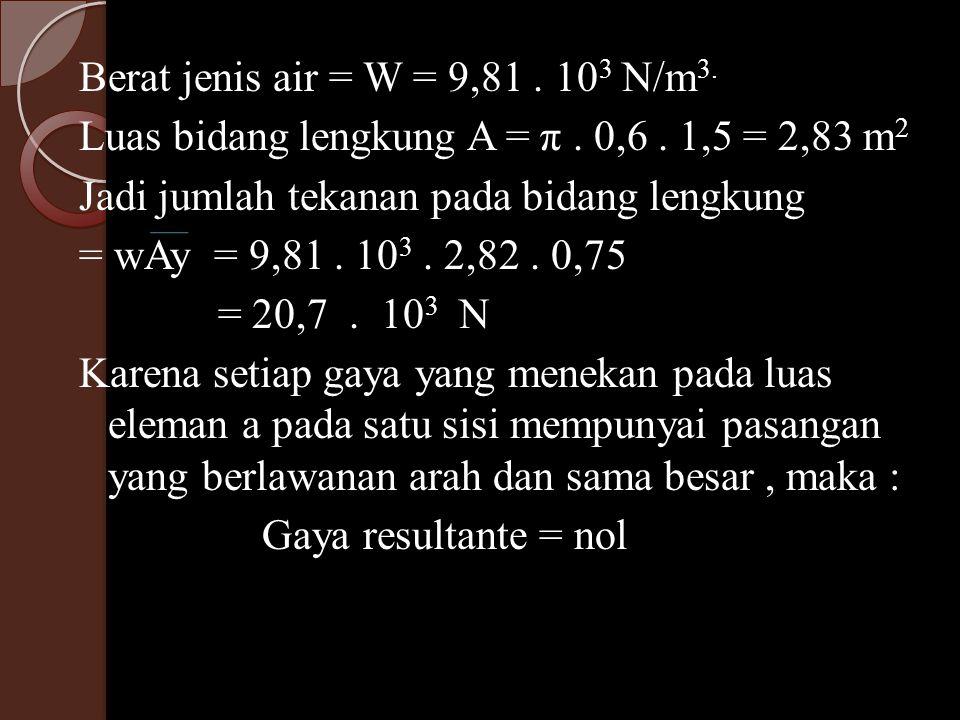 Berat jenis air = W = 9,81. 103 N/m3. Luas bidang lengkung A = π. 0,6