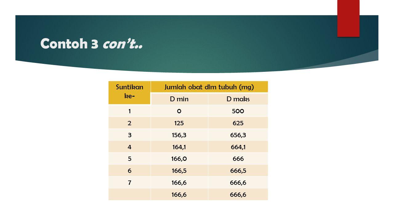 Jumlah obat dlm tubuh (mg)