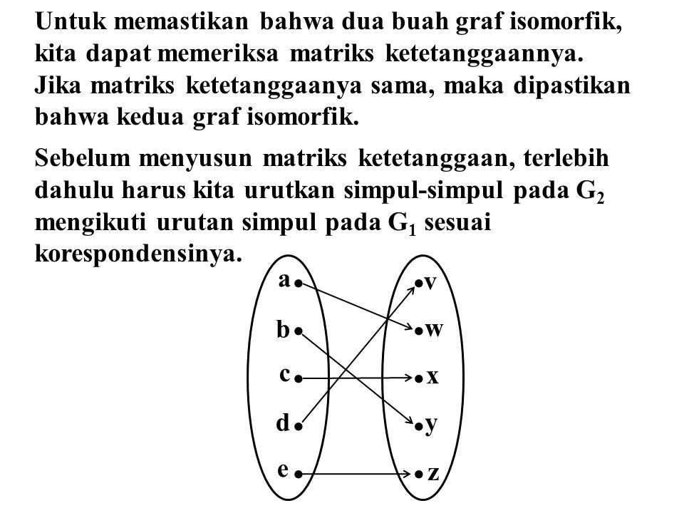 Untuk memastikan bahwa dua buah graf isomorfik,