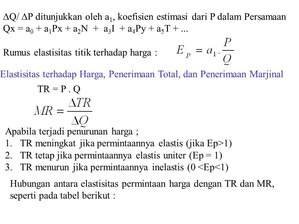 Q/ P ditunjukkan oleh a1, koefisien estimasi dari P dalam Persamaan
