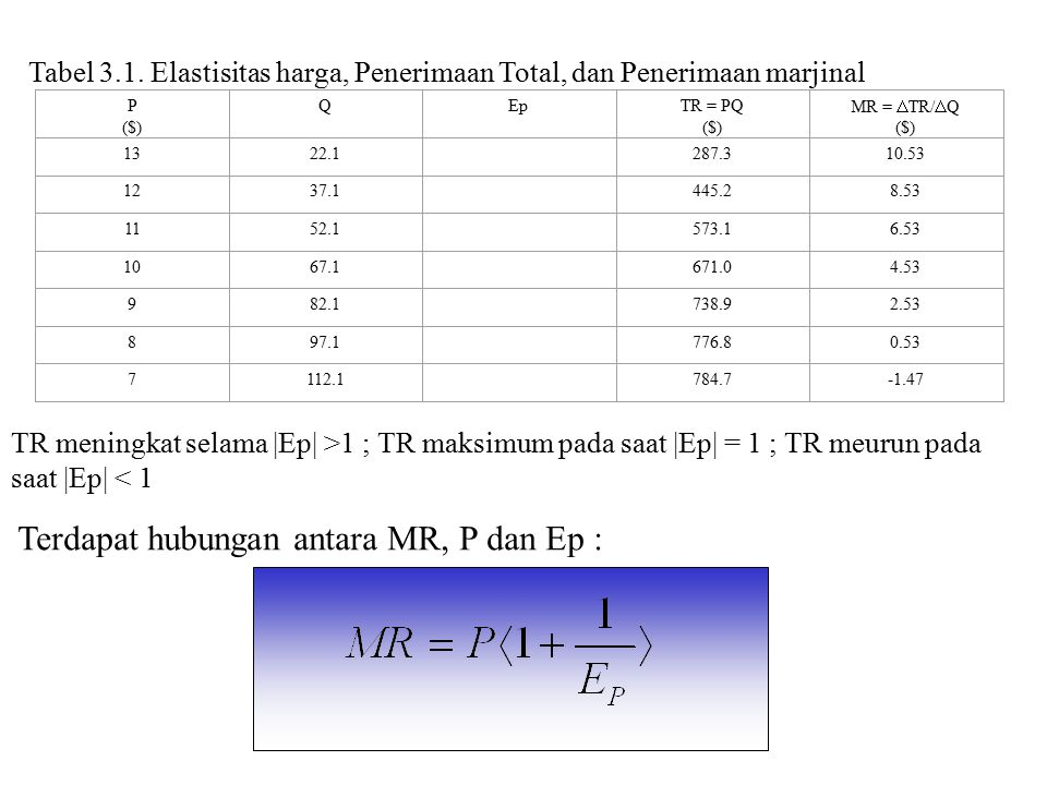Terdapat hubungan antara MR, P dan Ep :