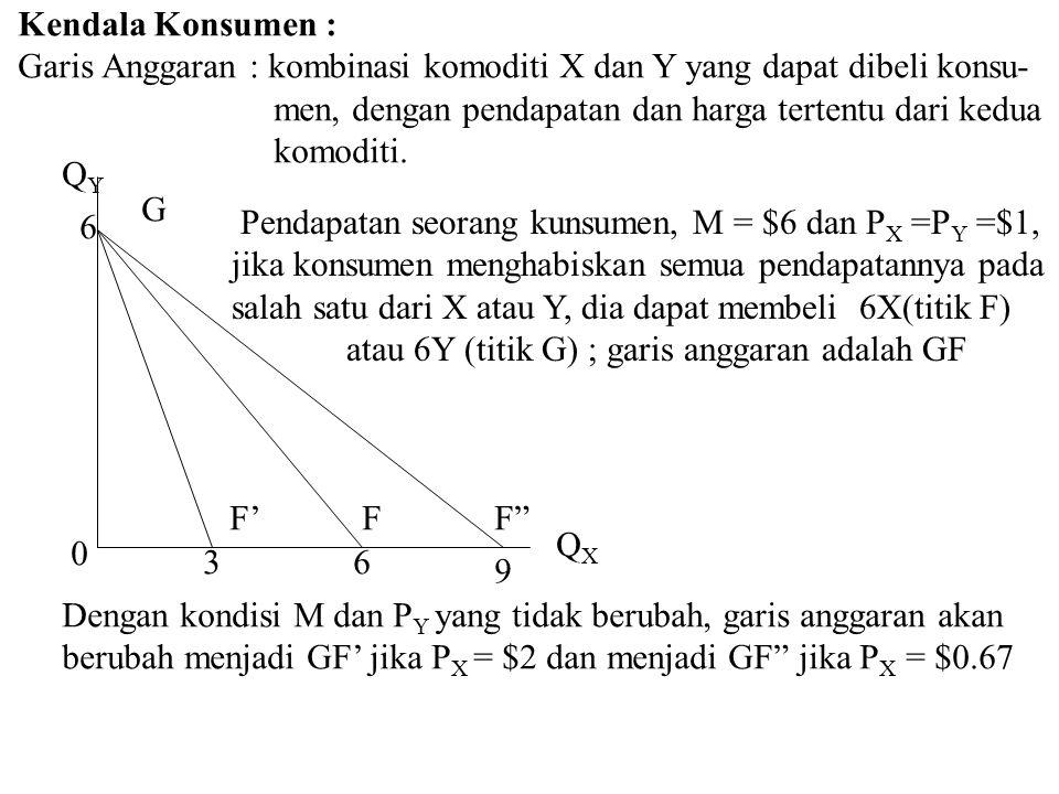 Kendala Konsumen : Garis Anggaran : kombinasi komoditi X dan Y yang dapat dibeli konsu- men, dengan pendapatan dan harga tertentu dari kedua.