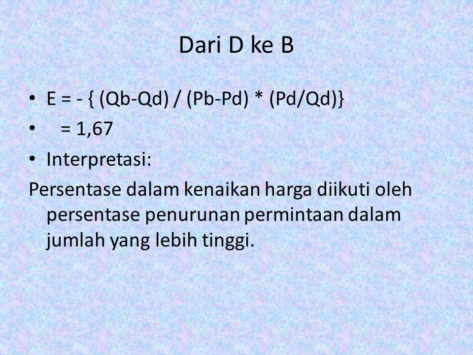 Dari D ke B E = - { (Qb-Qd) / (Pb-Pd) * (Pd/Qd)} = 1,67 Interpretasi: