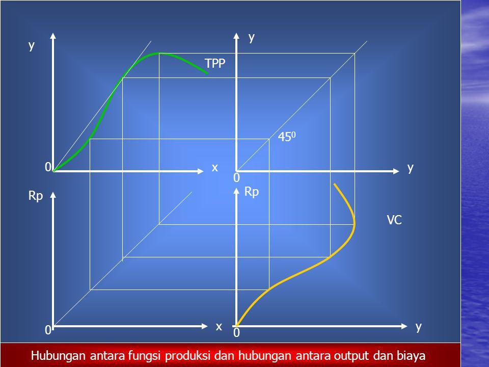 Hubungan antara fungsi produksi dan hubungan antara output dan biaya