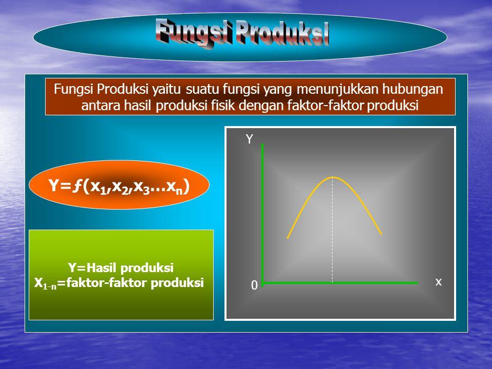 Fungsi Produksi Y=ƒ(x1,x2,x3…xn)