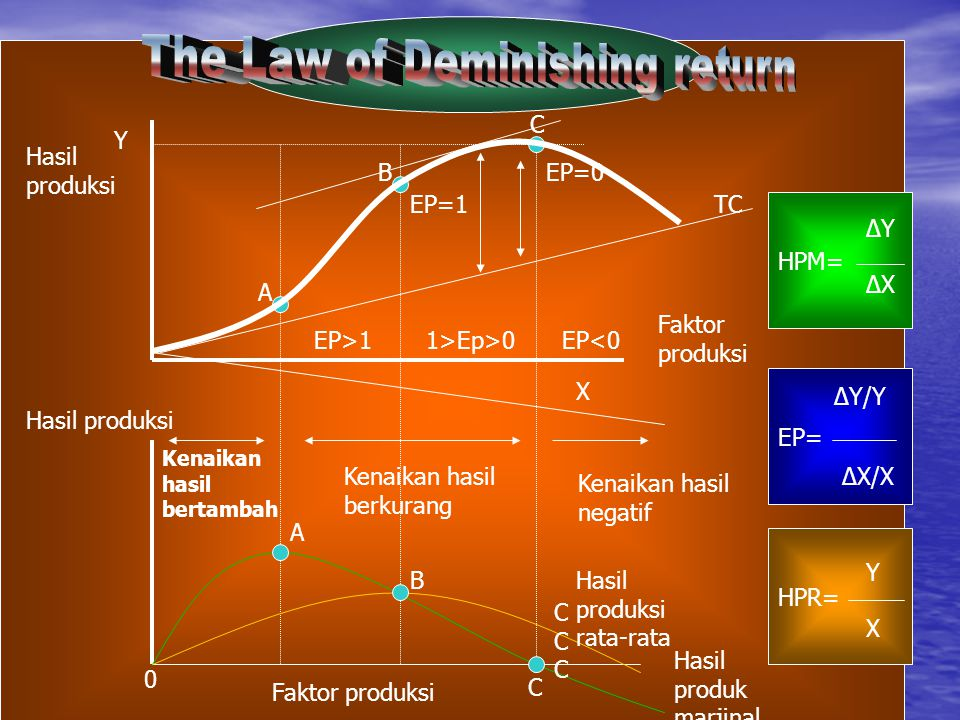 The Law of Deminishing return