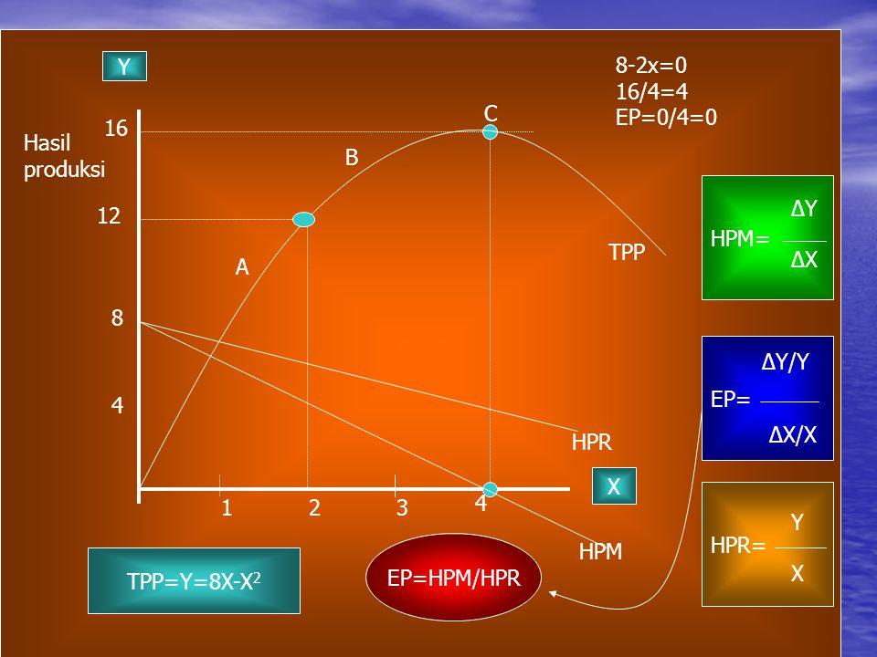 Y 8-2x=0. 16/4=4. EP=0/4=0. C. 16. Hasil. produksi. B. HPM= ∆Y. 12. TPP. ∆X. A. 8. EP=