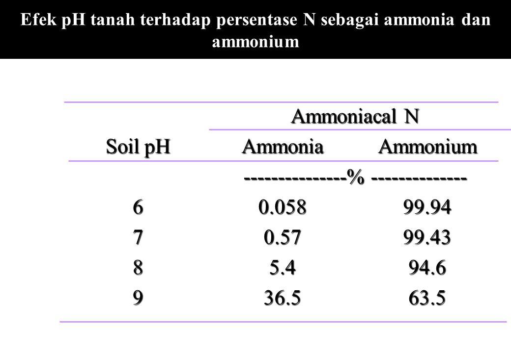 Efek pH tanah terhadap persentase N sebagai ammonia dan ammonium