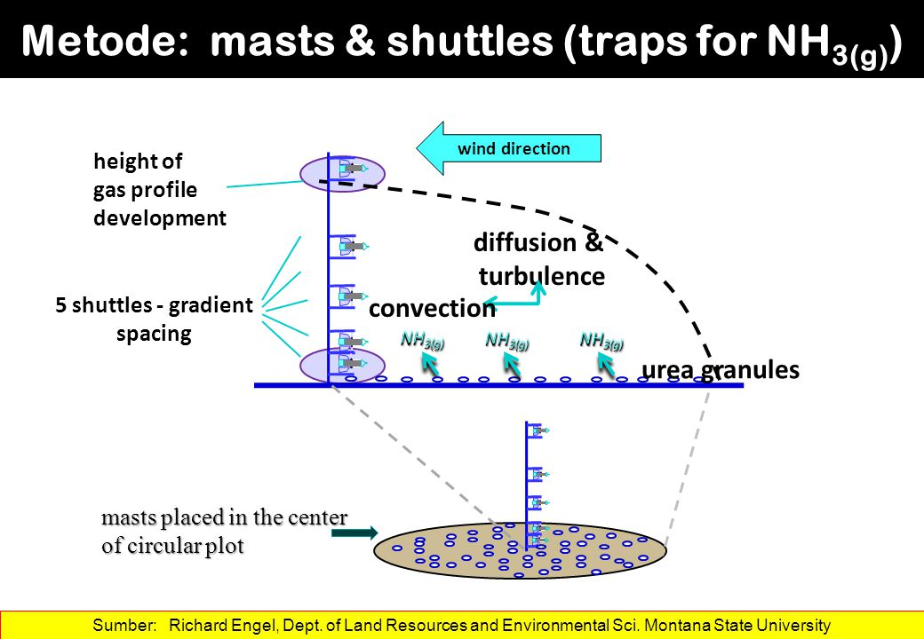 Metode: masts & shuttles (traps for NH3(g))