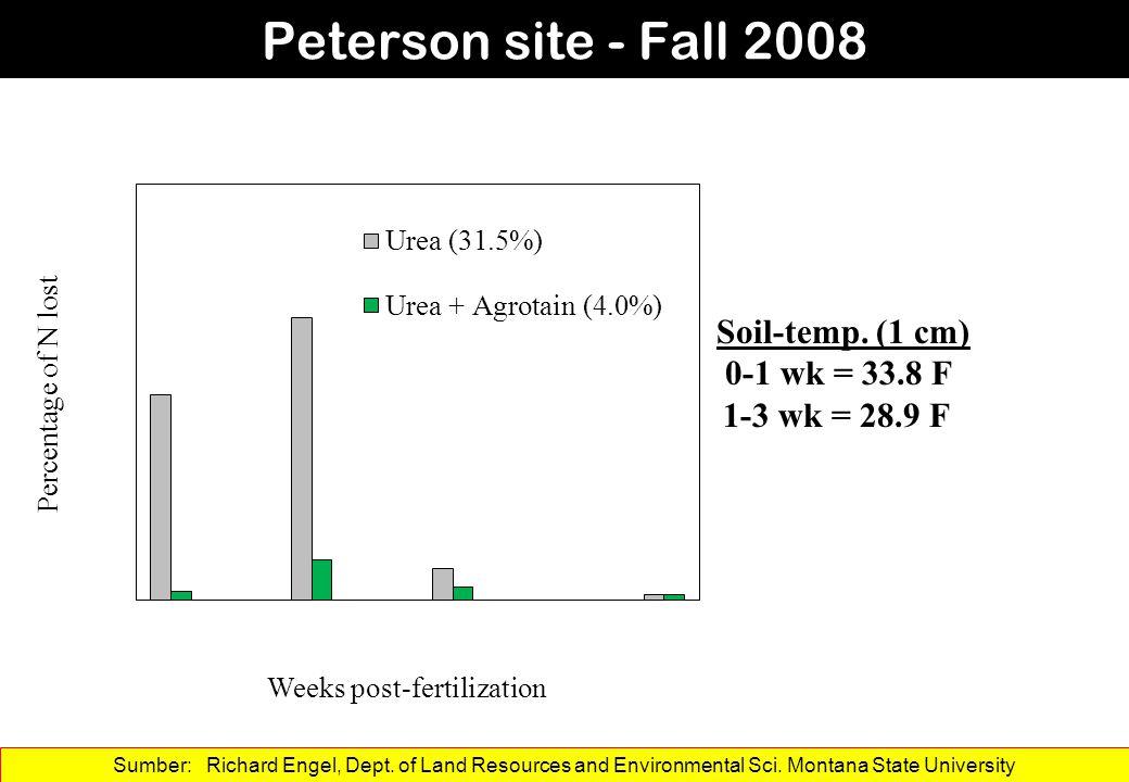 Peterson site - Fall 2008 Soil-temp. (1 cm) 0-1 wk = 33.8 F