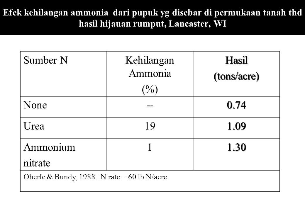 Sumber N Kehilangan Ammonia (%) Hasil (tons/acre) None -- 0.74 Urea 19