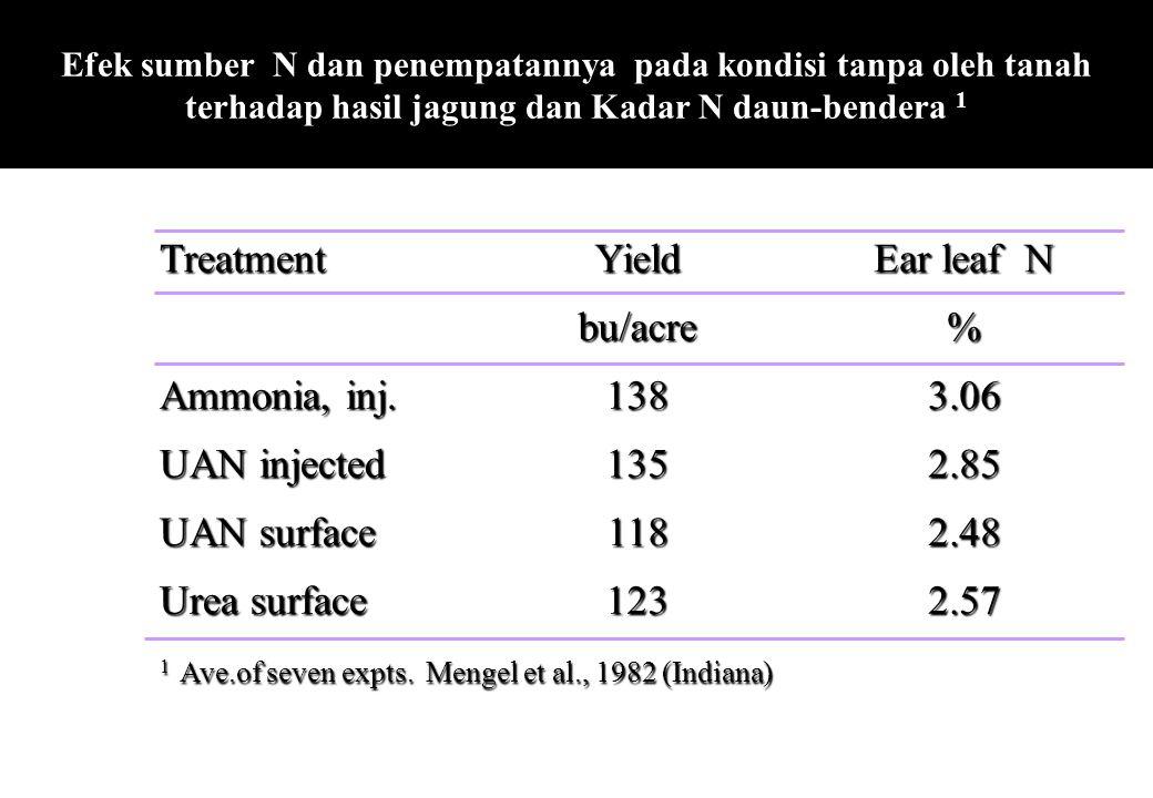 Treatment Yield Ear leaf N bu/acre % Ammonia, inj. 138 3.06