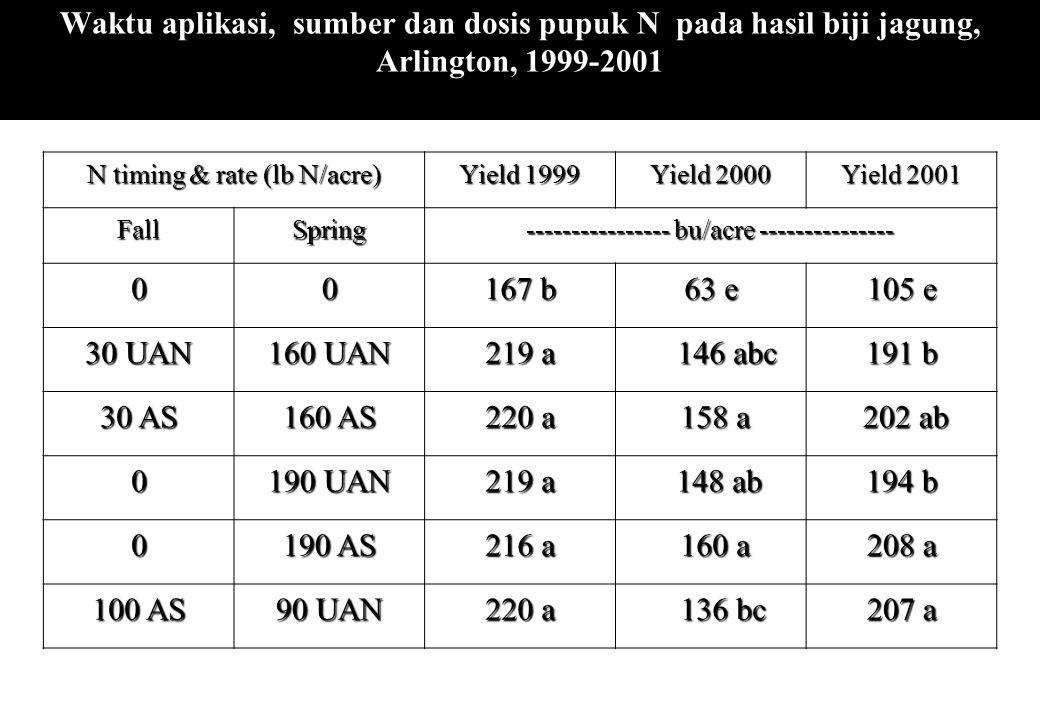 Waktu aplikasi, sumber dan dosis pupuk N pada hasil biji jagung, Arlington, 1999-2001