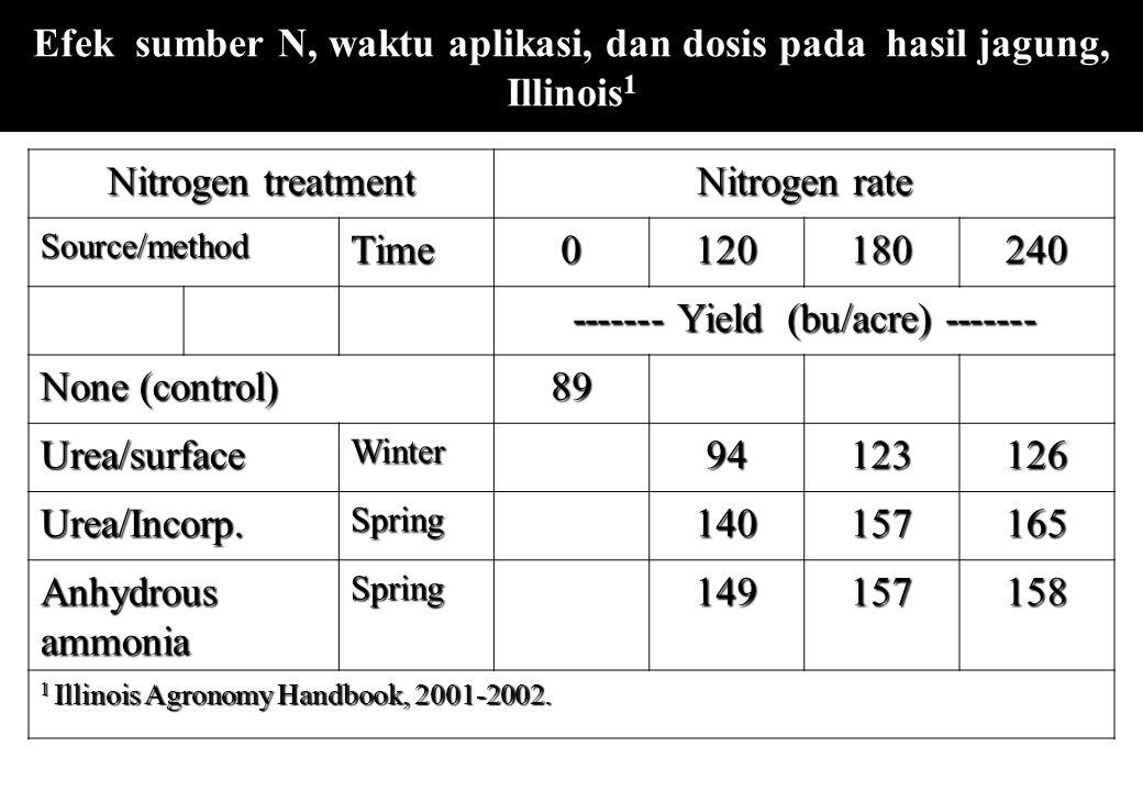 Efek sumber N, waktu aplikasi, dan dosis pada hasil jagung, Illinois1