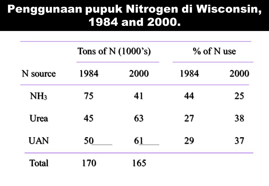 Penggunaan pupuk Nitrogen di Wisconsin, 1984 and 2000.