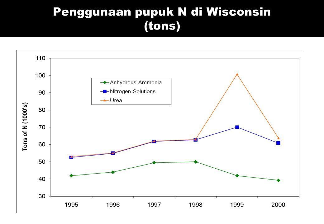 Penggunaan pupuk N di Wisconsin (tons)