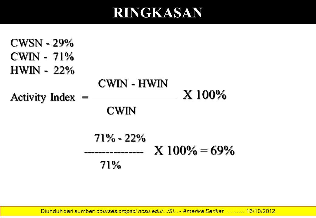 RINGKASAN X 100% X 100% = 69% CWSN - 29% CWIN - 71% HWIN - 22%