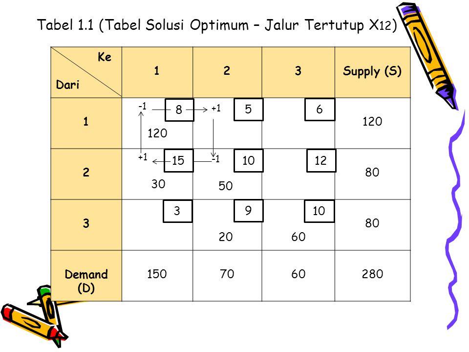 Tabel 1.1 (Tabel Solusi Optimum – Jalur Tertutup X12)