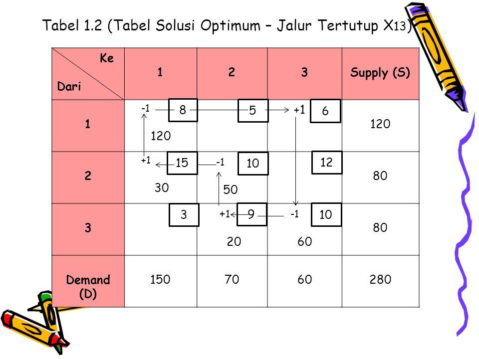 Tabel 1.2 (Tabel Solusi Optimum – Jalur Tertutup X13)